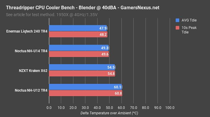 Gamers Nexus Threadripper Cooling - 40dBA