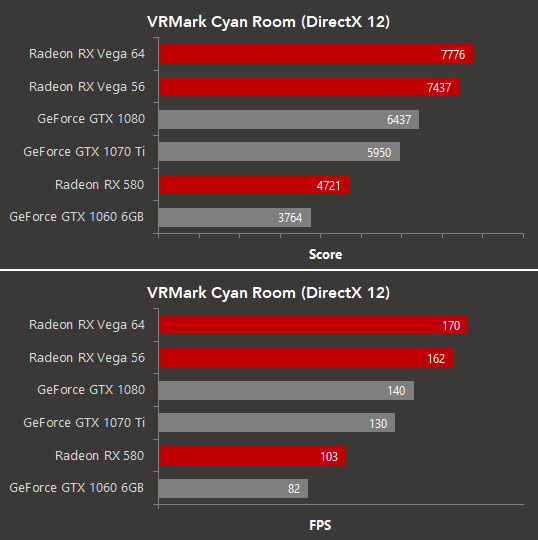 Futuremark VRMark - AMD Performance (Per AMD)