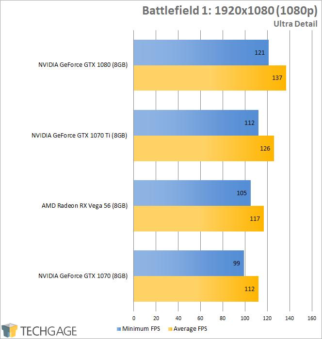 NVIDIA's GeForce GTX 1070 Ti vs  Radeon RX Vega 56 & GTX 1070, 1080