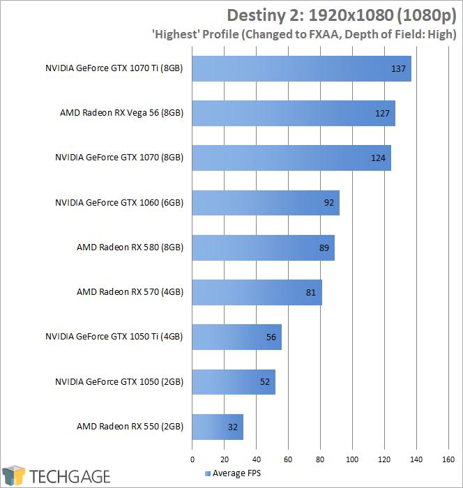 NVIDIA's GeForce GTX 1070 Ti vs  Radeon RX Vega 56 & GTX