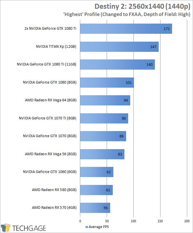NVIDIA's GeForce GTX 1070 Ti vs. Radeon RX Vega 56 & GTX 1070, 1080 –  Techgage