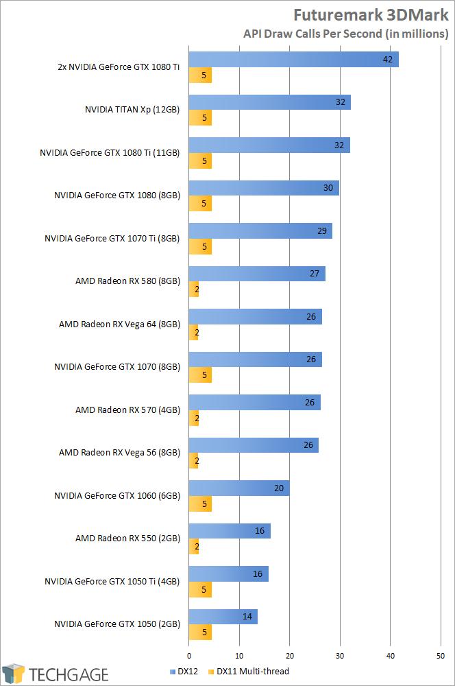 NVIDIA GeForce GTX 1070 Ti - Futuremark 3DMark API Overhead