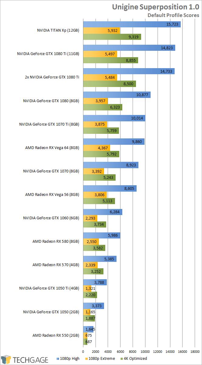 NVIDIA GeForce GTX 1070 Ti - Unigine Superposition (1080p, 4K)