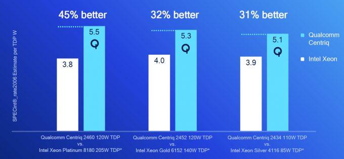 Qualcomm Centriq 2400 vs Intel Xeons (Power Efficiency)