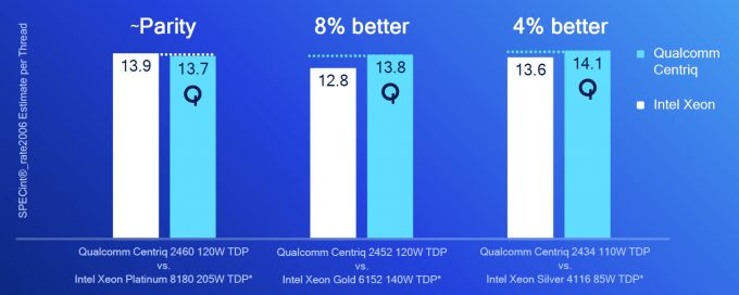 Qualcomm Centriq 2400 vs Intel Xeons (SPECint)