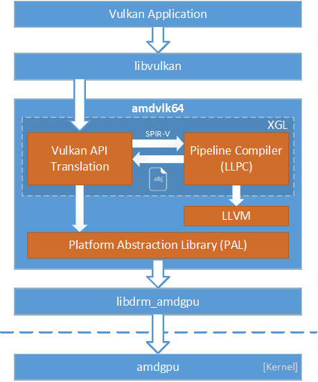 AMD PAL Implementation