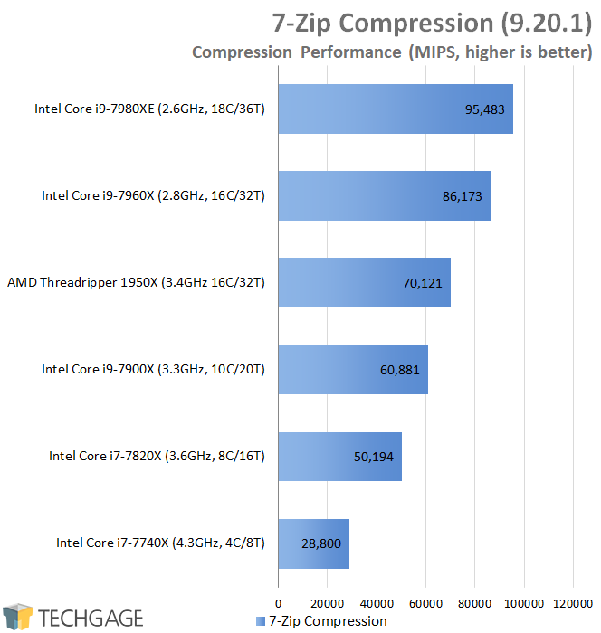 AMD & Intel 16-core CPU Performance - 7-Zip (Linux)