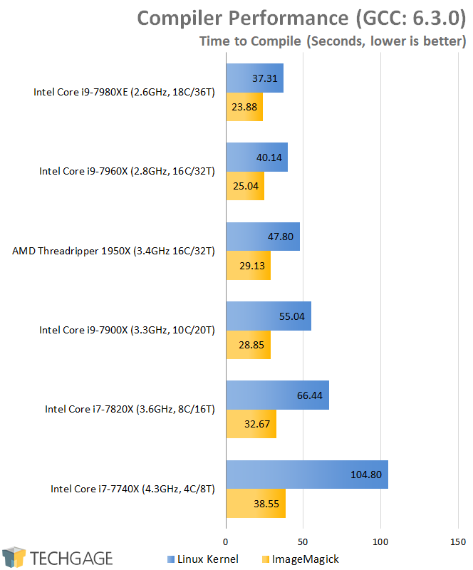 AMD & Intel 16-core CPU Performance - Compiler Performance (Linux)