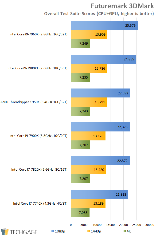 AMD & Intel 16-core CPU Performance - Futuremark 3DMark Overall Scores