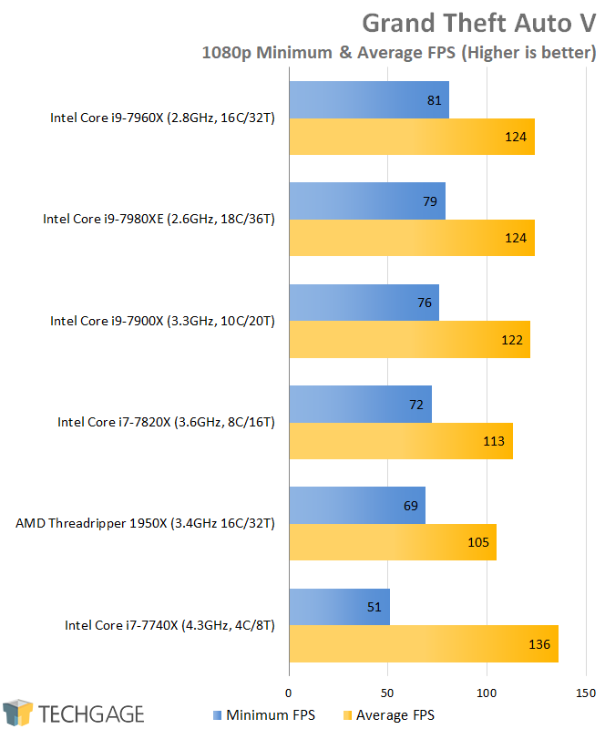 AMD & Intel 16-core CPU Performance - Grand Theft Auto V