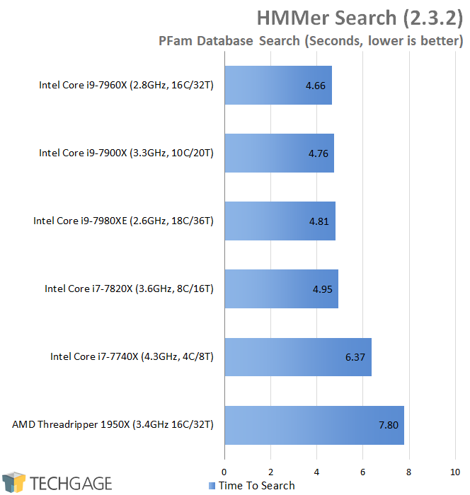 AMD & Intel 16-core CPU Performance - HMMer Search (Linux)