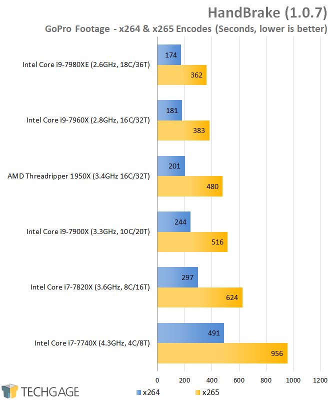 AMD & Intel 16-core CPU Performance - HandBrake