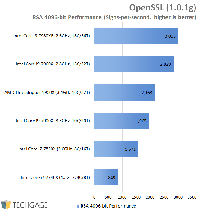 AMD & Intel 16-core CPU Performance - OpenSSL (Linux)