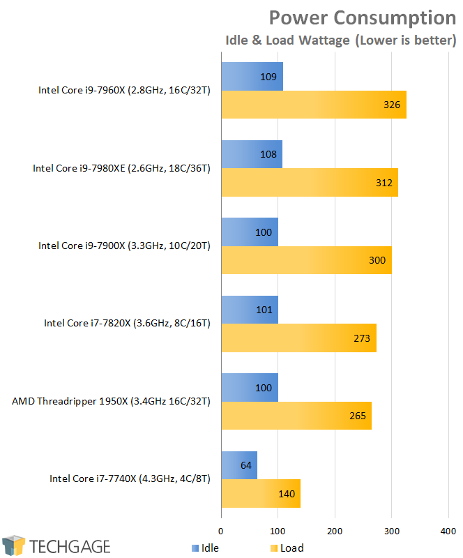 AMD & Intel 16-core CPU Performance - Power Consumption