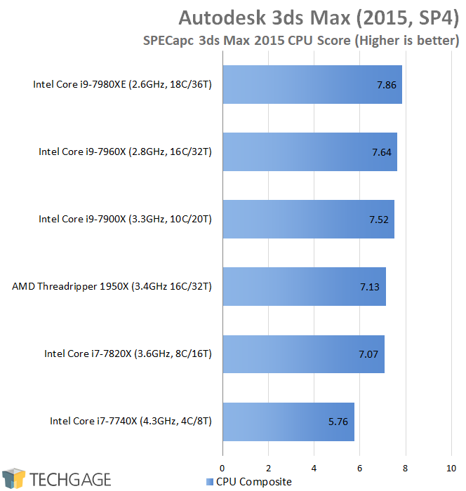 AMD & Intel 16-core CPU Performance - SPECapc 3ds Max 2015