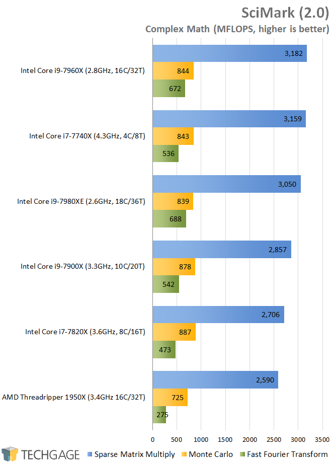 AMD & Intel 16-core CPU Performance - SciMark (Linux)