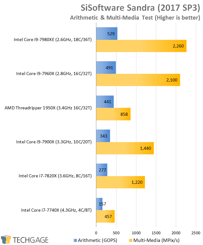 AMD & Intel 16-core CPU Performance - SiSoftware Sandra 2016 Arithmetic & Multi-Media