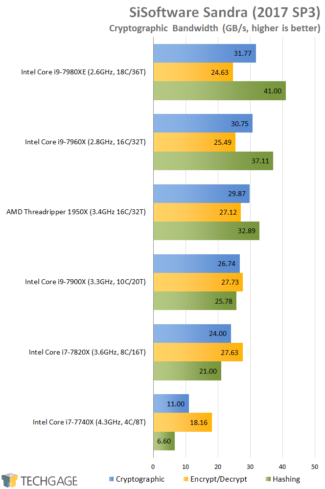 AMD & Intel 16-core CPU Performance - SiSoftware Sandra 2016 Cryptography