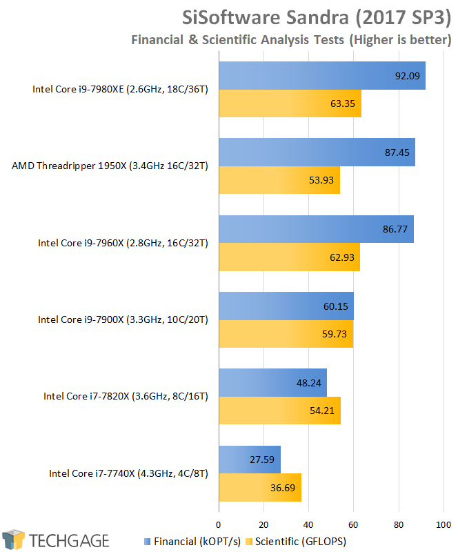 AMD & Intel 16-core CPU Performance - SiSoftware Sandra 2016 Financial & Scientific Analysis