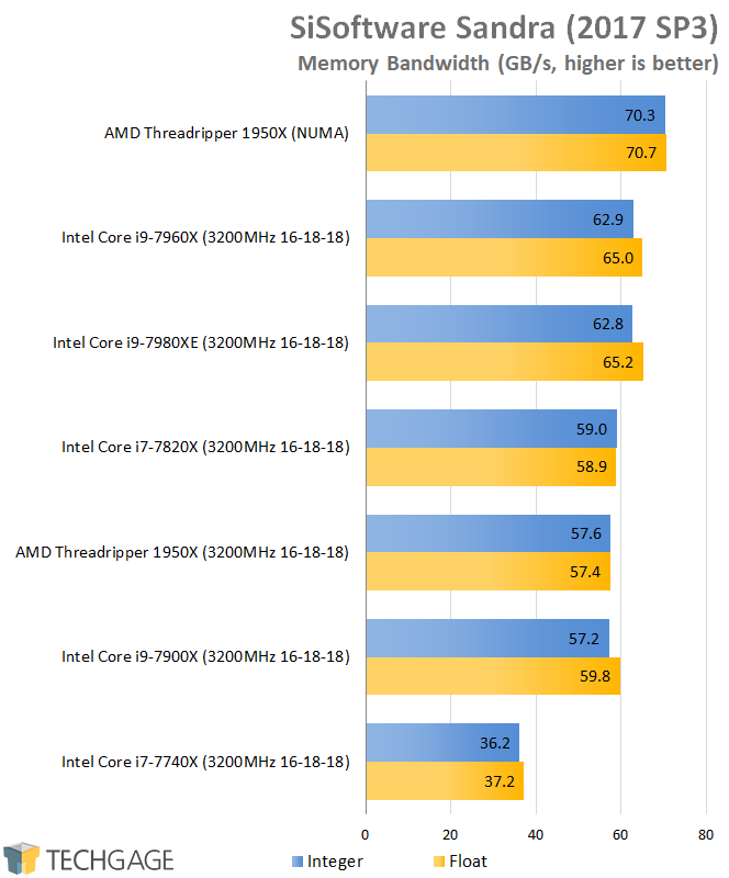 AMD & Intel 16-core CPU Performance - SiSoftware Sandra 2016 Memory Bandwidth