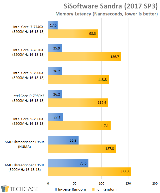 AMD & Intel 16-core CPU Performance - SiSoftware Sandra 2016 Memory Latency