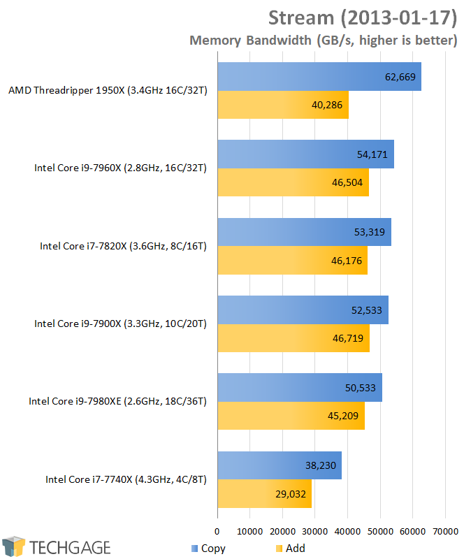 AMD & Intel 16-core CPU Performance - Stream (Linux)