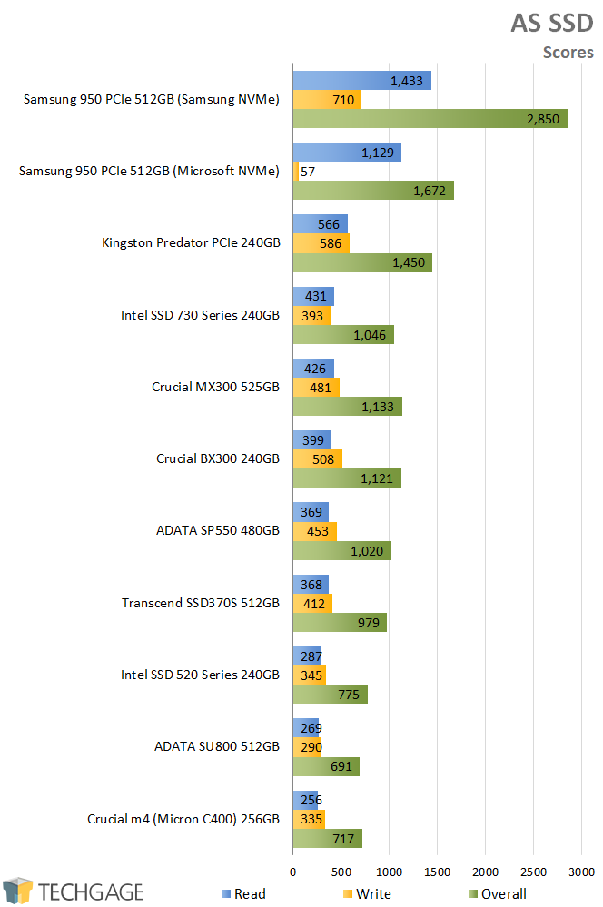 Crucial BX300 240GB SSD - AS SSD - Scores