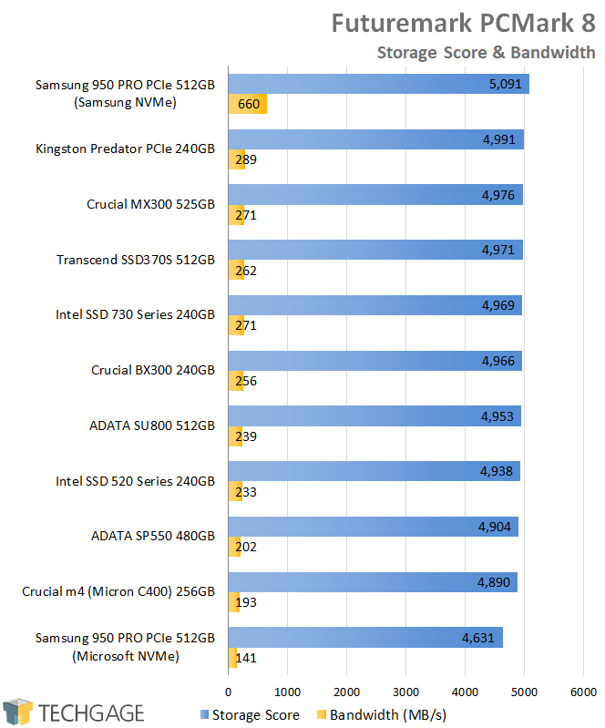 Crucial BX300 240GB SSD - Futuremark PCMark 8