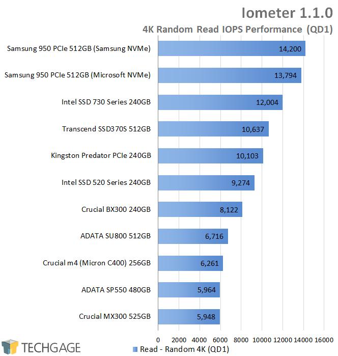 Crucial BX300 240GB SSD - Iometer - 4K QD1 Random Read IOPS