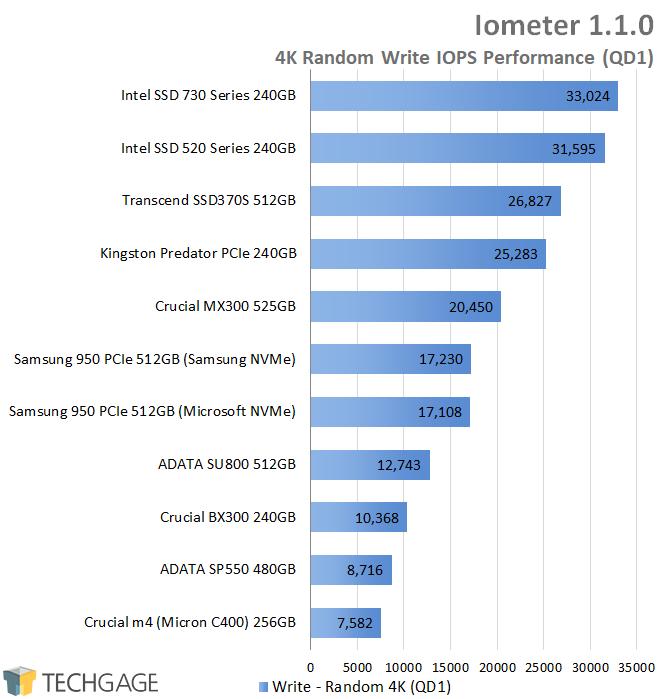 Crucial BX300 240GB SSD - Iometer - 4K QD1 Random Write IOPS