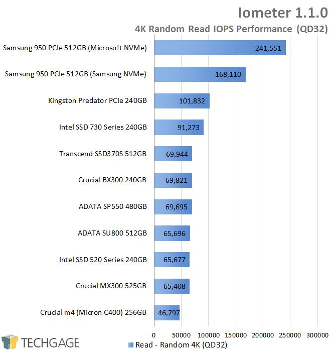 Crucial BX300 240GB SSD - Iometer - 4K QD32 Random Read IOPS