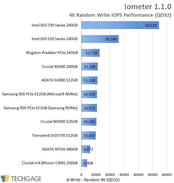 Crucial BX300 240GB SSD - Iometer - 4K QD32 Random Write IOPS