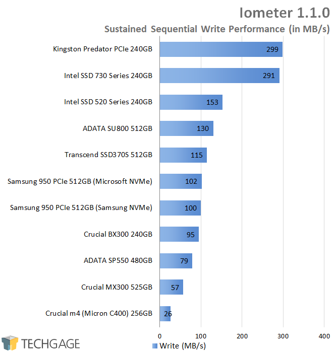 Crucial BX300 240GB SSD - Iometer - Sustained Sequential Write Performance