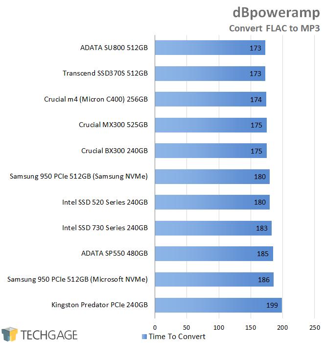 Crucial BX300 240GB SSD - dBpoweramp