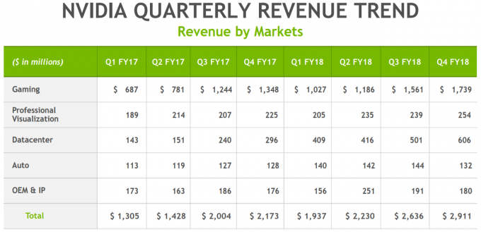 NVIDIA Q4 2017 Financial Results