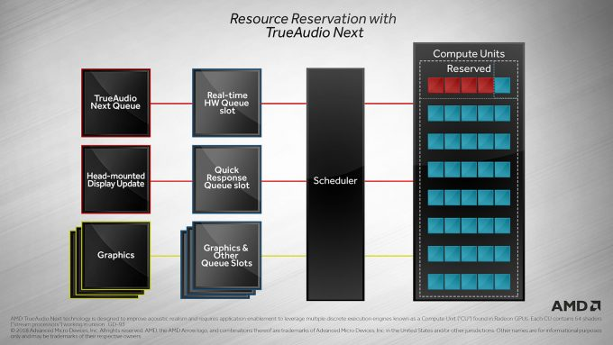 Steam Audio AMD TrueAudio Next GPU Reservation