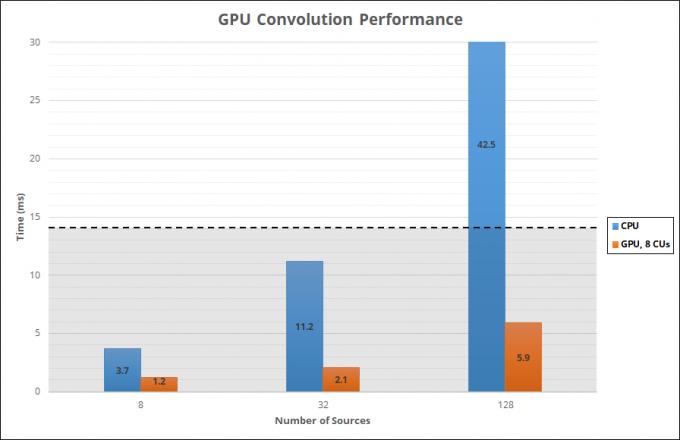 Steam Audio AMD TrueAudio Next Performance