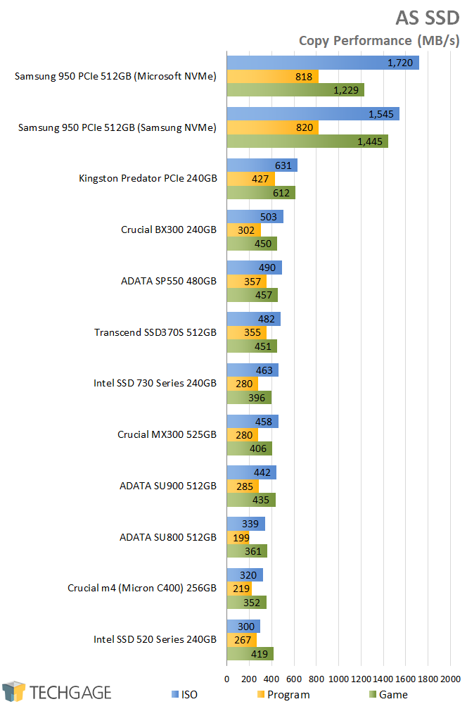 A Look At ADATA's SU900 512GB SSD – Techgage