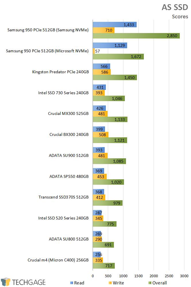 A Look At ADATA's SU900 512GB SSD – Techgage