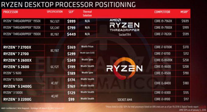 AMD Ryzen 2 SKUs