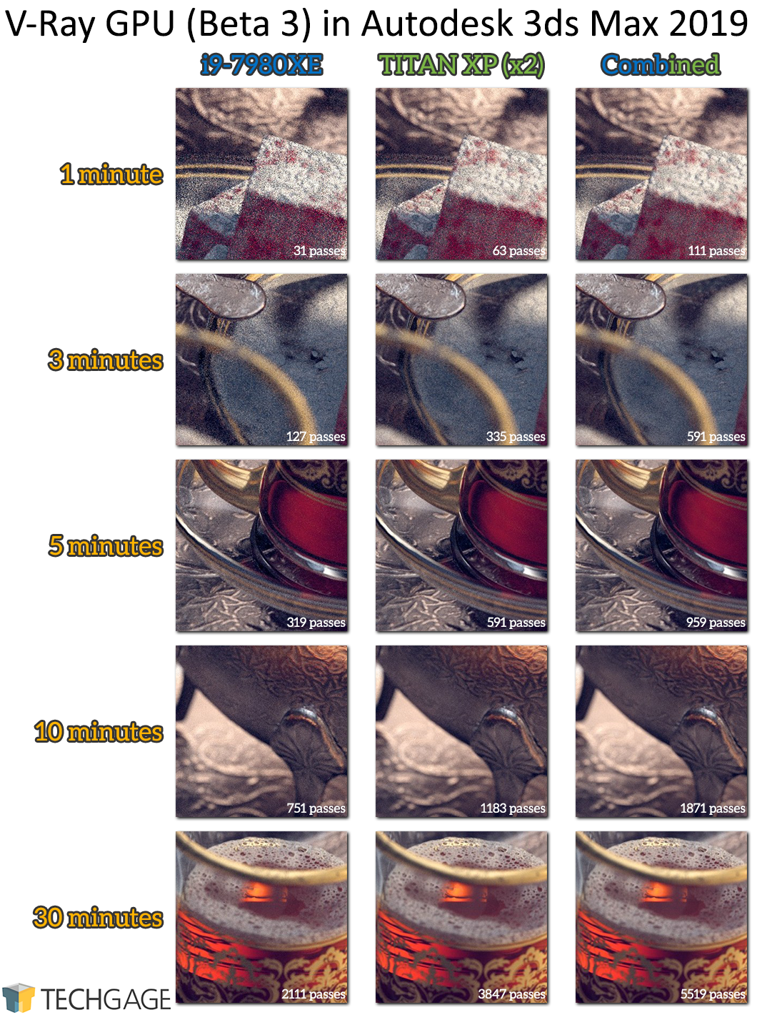 Performance Testing Chaos Group's V-Ray GPU & CPU 4 0 Beta Renderers