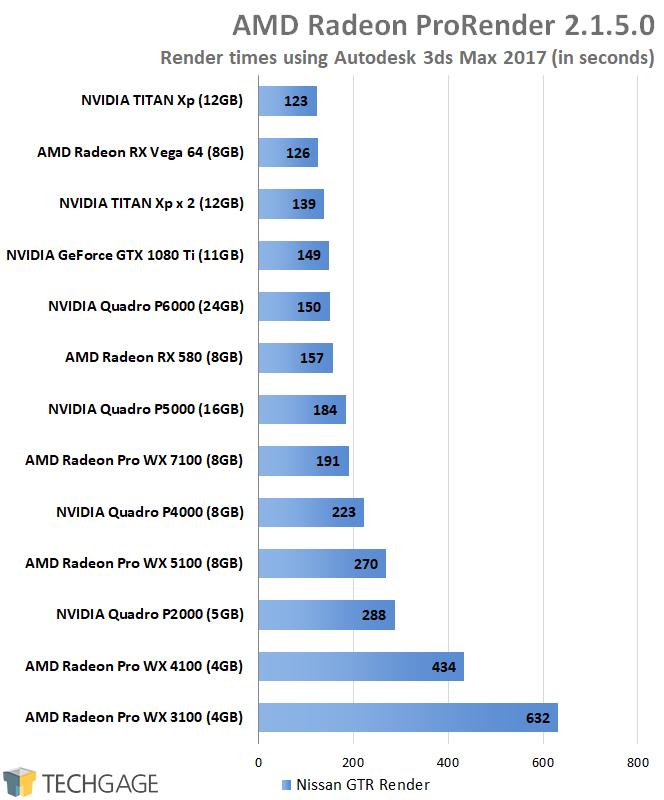 AMD Radeon Pro and NVIDIA Quadro Performance - AMD Radeon ProRender (Autodesk 3ds Max 2017)