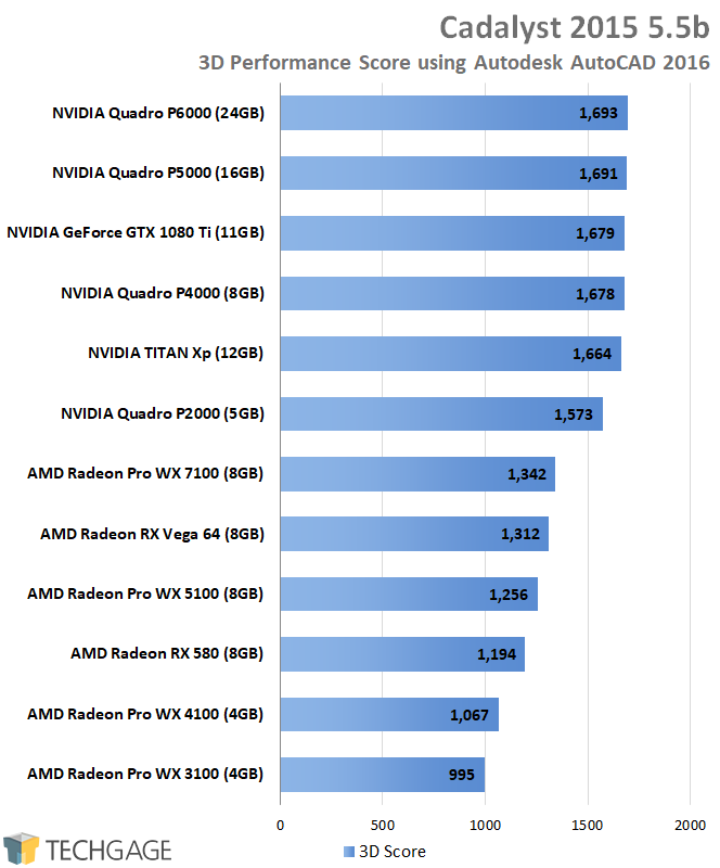 Radeon Pro vs  Quadro: A Fresh Look At Workstation GPU