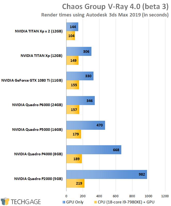 AMD Radeon Pro and NVIDIA Quadro Performance - Chaos Group V-Ray 4 (Autodesk 3ds Max 2019)
