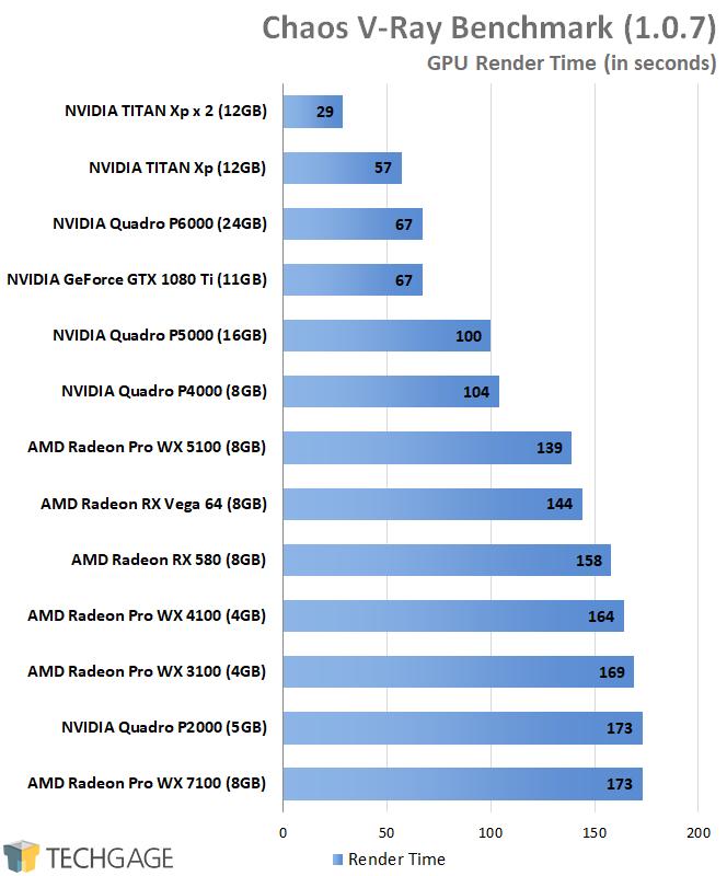 AMD Radeon Pro and NVIDIA Quadro Performance - Chaos V-Ray Benchmark