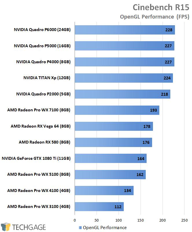 AMD Radeon Pro and NVIDIA Quadro Performance - Cinebench R15