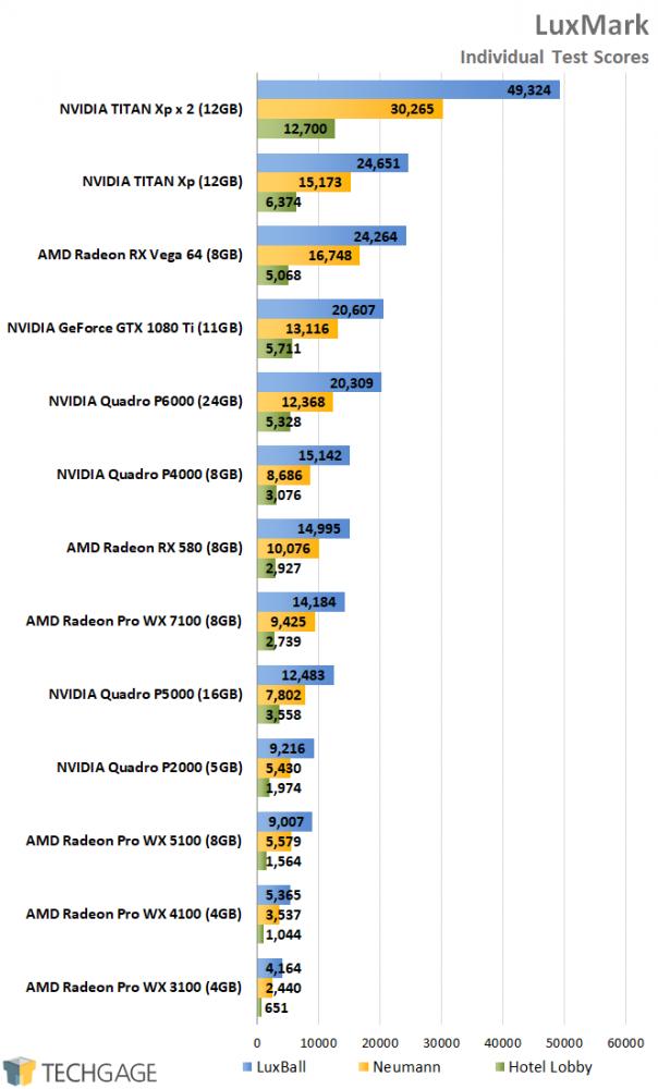 AMD Radeon Pro and NVIDIA Quadro Performance - LuxMark
