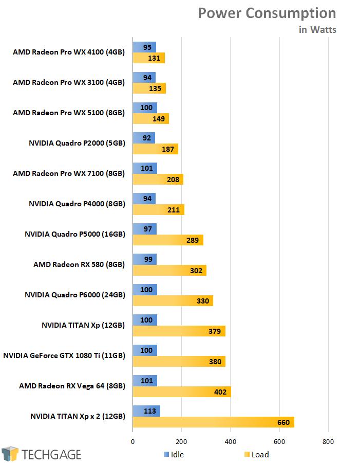 AMD Radeon Pro and NVIDIA Quadro Performance - Power Consumption