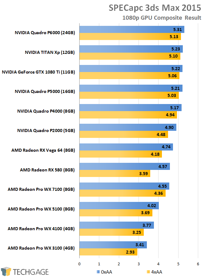 AMD Radeon Pro and NVIDIA Quadro Performance - SPECapc 3ds Max 2015 (1080p)