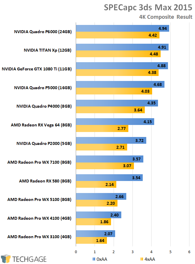 AMD Radeon Pro and NVIDIA Quadro Performance - SPECapc 3ds Max 2015 (4K)